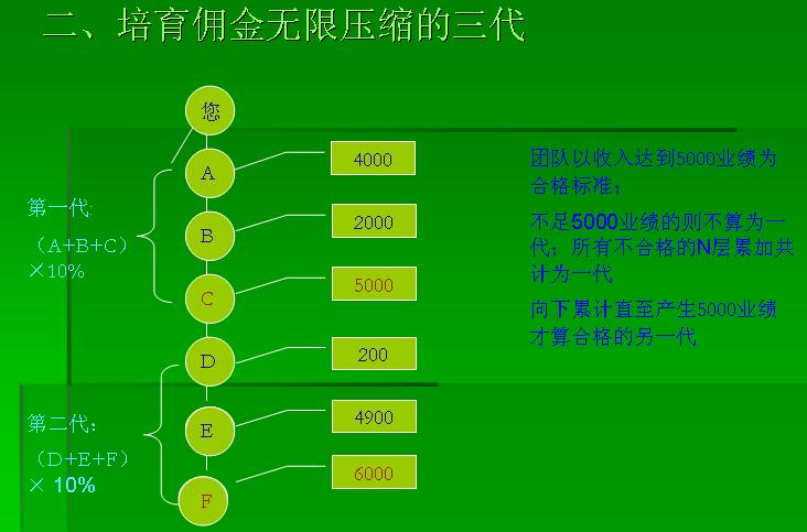 绿之韵奖金制度.png